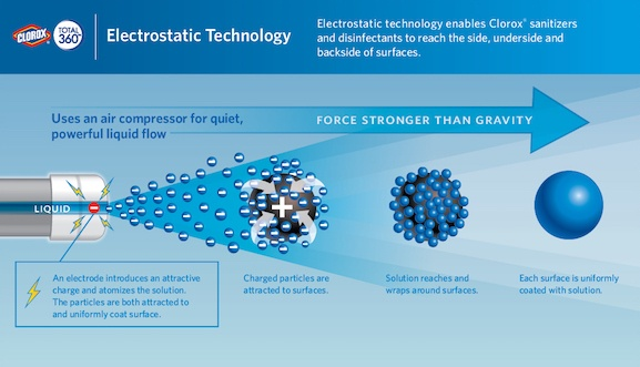 CLOROX Total360 ElectrostaticTech, Clorox 360 disinfecting system